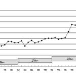奇形児の出生率