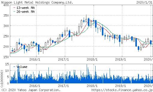 日本軽金属ホールディングス株価トレンド