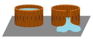 タンパク質の桶の理論